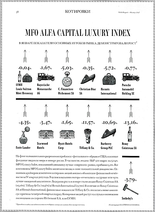 Robb Report Luxury Index - март 2013