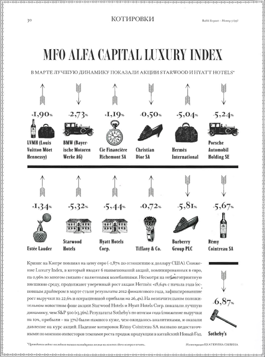 Robb Report Luxury Index - май 2013