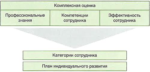 Схема комплексной оценки