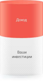 Паевые инвестиционные фонды (ПИФы) - обзор и рейтинг ПИФов в России